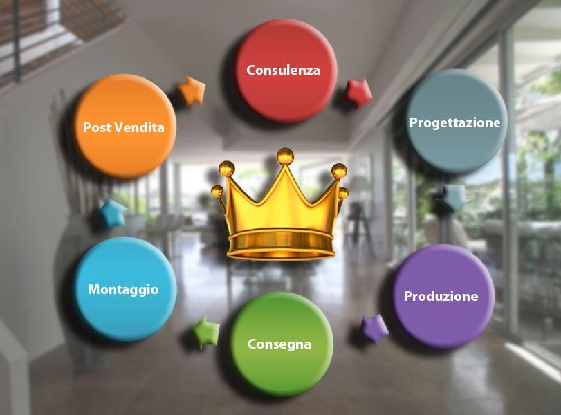 grafico servizi King Infissi